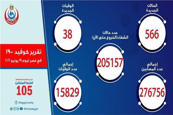 الصحة: تسجيل 566 حالة إيجابية جديدة بكورونا .. و38 حالة وفاة